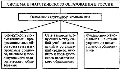 Диссертация на тему «Информационные образовательные Схема анализа образовательной системы