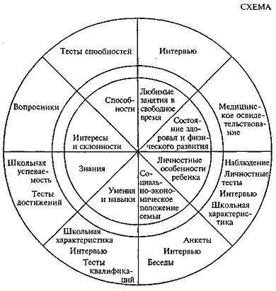 (фактор темперамента).