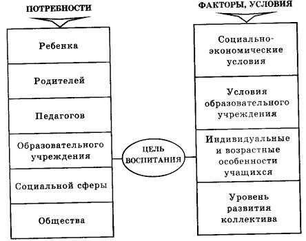 Цели воспитания схема